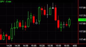 Candle Bar Chart Candlestick Chart