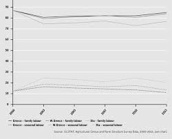 Labour Chart Evolution Of Family Labour And Seasonal Labour In Greece