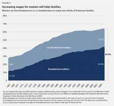 Minimum Wage Increase Chart