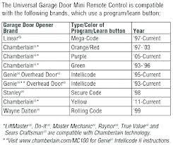 genie garage door opener learn button. How To Reprogram Genie Garage Door Keypad Opener  Programming Reset Clicker Genie Garage Door Opener Learn Button