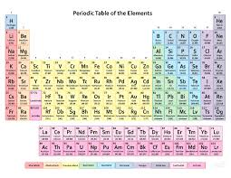Periodic Table pdf - Free HD Images