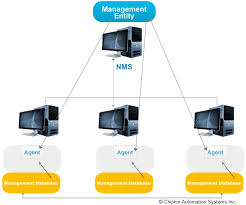 What Is Snmp What Is Snmp In Industrial Networking Industrial
