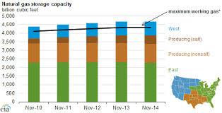 Natural Gas Storage Chart Natural Gas Salt Facility Storage Serves Special Gas Market