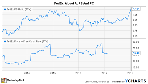 Fedex Stock Quote Cool Is FedEx Corporation A Buy In 48 The Motley Fool