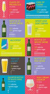 Sugar Alcohol Chart Drinkaware