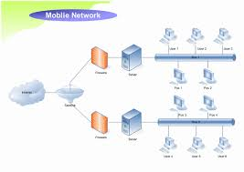 network diagram examples mobile network
