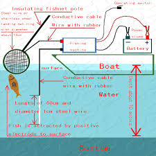 how to electrofish electrofisher electrofishing equipment fish electricity fisher