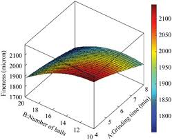 average balls size figure 5 response surface of fineness of coal to the variation of