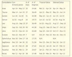 Sidereal Birth Chart Reading Free Which Is The Correct Zodiac Tropical Or Sidereal Why Quora