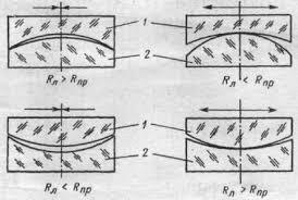 """Реферат Методы измерения точности формы рабочих поверхностей   сферической поверхности показано на рис 1 Если воздушный промежуток больше в центре получается так называемая """"яма"""" а если с краев """"бугор"""""""