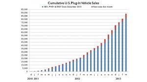 Exponential Growth Chart Cumulative Us Plug In Vehicle Sales Chart Shows Incredibly