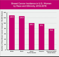 Breast Cancer Growth Rate Chart Race Ethnicity And Breast Cancer Susan G Komen