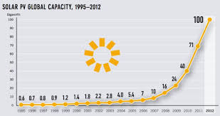 7 Impressive Solar Energy Facts Charts Abb Conversations