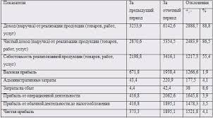 Дипломная работа Финансово экономический анализ предприятия  чистый доход выручка от реализации продукции товаров работ услуг предприятия в 2008 году увеличился на 2483 9 тыс грн что составляет 86 5% при