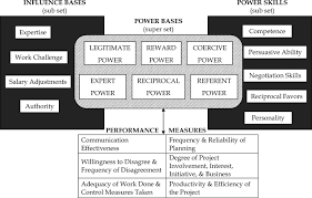 Competent Leadership Achievement Chart Organizational Power In Perspective Leadership And