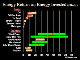 Eroei Chart Part 1 Energy Sources Energy Return On Energy Invested Eroei