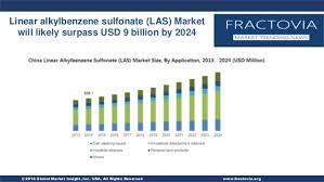 Linear Alkylbenzene Sulfonate Las Market