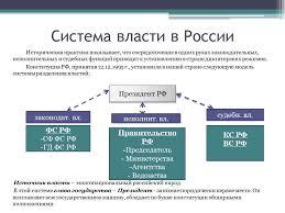 Политическая Система современного российского общества курсовая  Политическая Система современного российского общества курсовая