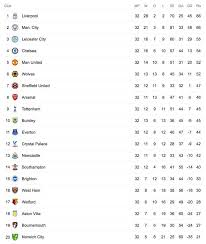 Detailed info include goals scored, top scorers, over 2.5, fts, btts, corners, clean sheets. Premier League Table Latest Standings As Man City Thrash Liverpool Tottenham Lose Football Sport Express Co Uk