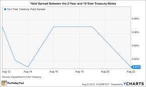 Treasury Yield Curve Chart