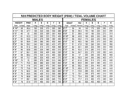 Ards Tidal Volume Chart The Ardsnet Ideal Body Weight Tidal Volume Chart Takes All