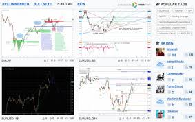 Stock Chart Site Tradingview Adds European Stocks And A