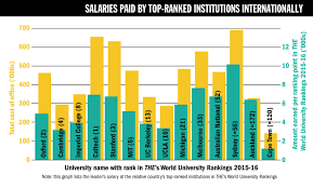 Times Higher Education Pay Survey 2016 The Features
