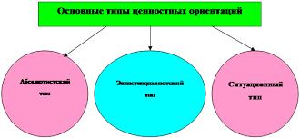 Дипломная работа Этика и этикет государственного служащего  Рисунок 2 Философская ориентация человека