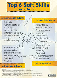Top 6 Soft Skills Info Essentials Pinterest Resume Skills