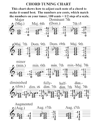 Just Intonation Chart Zweiforce