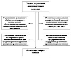 Управление операционными активами предприятия Как и весь финансовый менеджмент управление операционными активами подчинено цели роста рыночной стоимости предприятия В процессе реализации этой цели