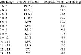 Average Weight Changes As Determined From Age Solutions Of A
