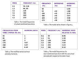 Kick Drum Frequency Range Chart Synthesizing Drums The Bass Drum