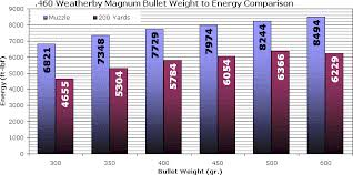 File 460weatherbymagnumbulletenergy06 Png Wikimedia Commons
