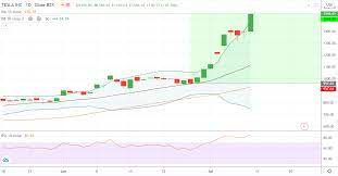 TESLA (NASDAQ: TSLA) premarket above ...