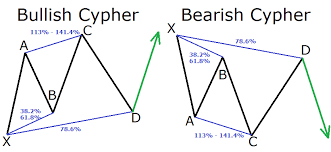Harmonic Patterns Impressive A Guide To Harmonic Trading Patterns In The Currency Market Forex