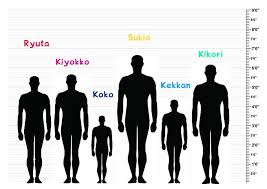 Height Chart With People So I Made A Height Chart For My Dr Ocs Danganronpa Amino
