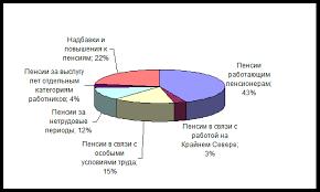 Курсовая работа Структура расходов Пенсионного фонда РФ Рисунок 1 Структура выплат пенсий не имеющих отношения к трудовой деятельности пенсионера