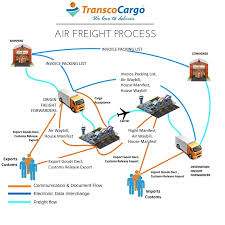 The Process Of Airfreight Air Cargo Supply Chain Process