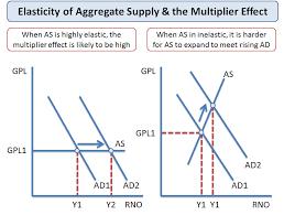 Explaining The Multiplier Effect Economics Tutor2u