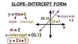 Using the Slope Intercept Equation