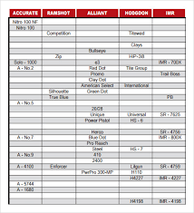 Powder Burn Rate Chart 7 Free Documents In Pdf Www