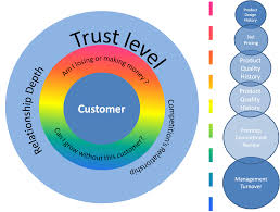 vlacs free radicals that no corporation should have atul chawla Customer Relationship Mapping vlac strategic mapping customer relationship mapping template