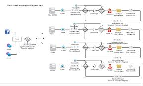 Serex Sales Automation Services Sales Process Mapping