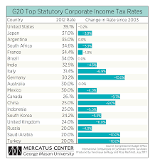 Tax Rates By Country Chart Reforming Us Corporate Taxes Mercatus Center