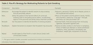 Stop Smoking Health Chart Promoting Smoking Cessation American Family Physician