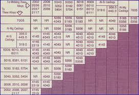 Aluminum Filler Metal Selection Chart Welding Filler Metal Online Charts Collection