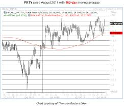 Party City Stock Chart Party City Call Volume Rages On Faang Partnership
