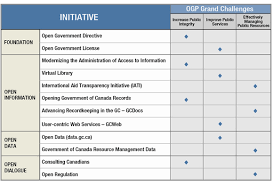 Canada's Action Plan On Open Government 2012-2014 | Open Government