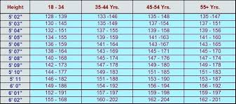 Healthy Weight Chart By Age And Gender Healthy Weight Chart For Men Luxury Inspirational Height